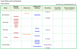 Team Roles Worksheet - Strengths Incorporated